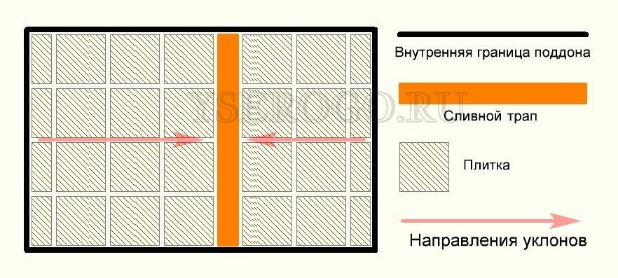 Схема поддона с двумя уклонами без переломов