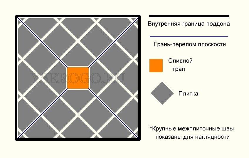 Схема уклонов и положения плитки в квадратном поддоне