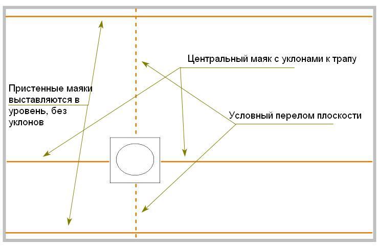 Схема установки маяков простым способом
